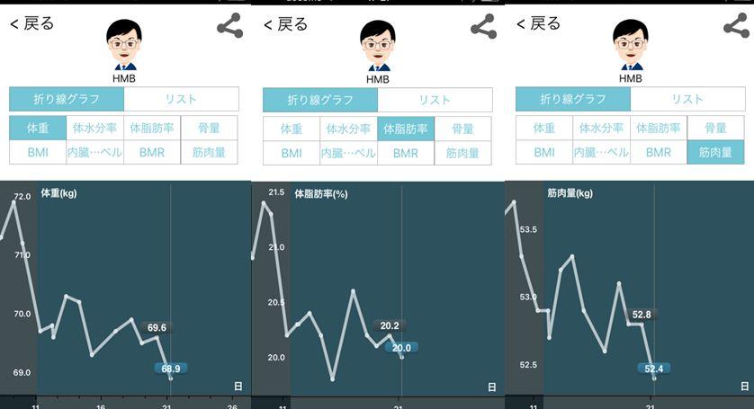 HMBサプリ加圧シャツ13日目結果報告