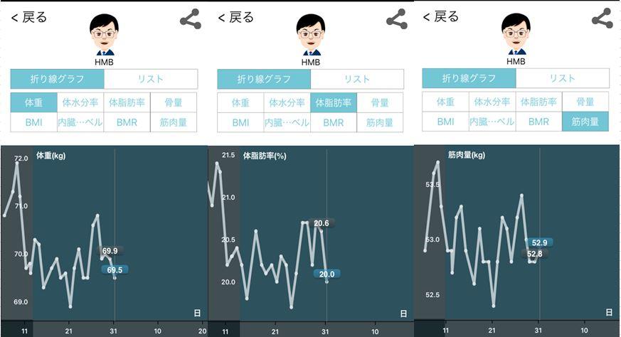 HMBサプリ加圧シャツ結果23日目