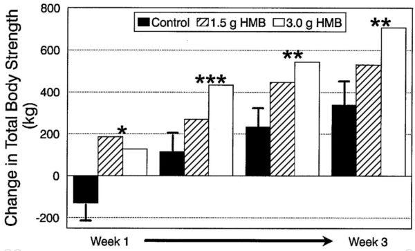 HMBサプリの摂取量の効果