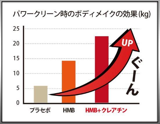 マッスルエレメンツの効果グラフ