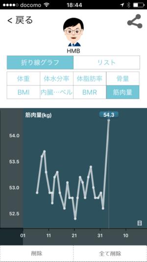 筋肉量が増えるサプリの証拠グラフ