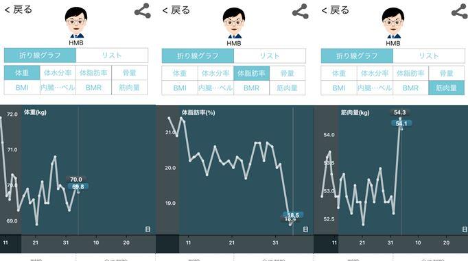 HMBサプリ+加圧シャツ結果27日目